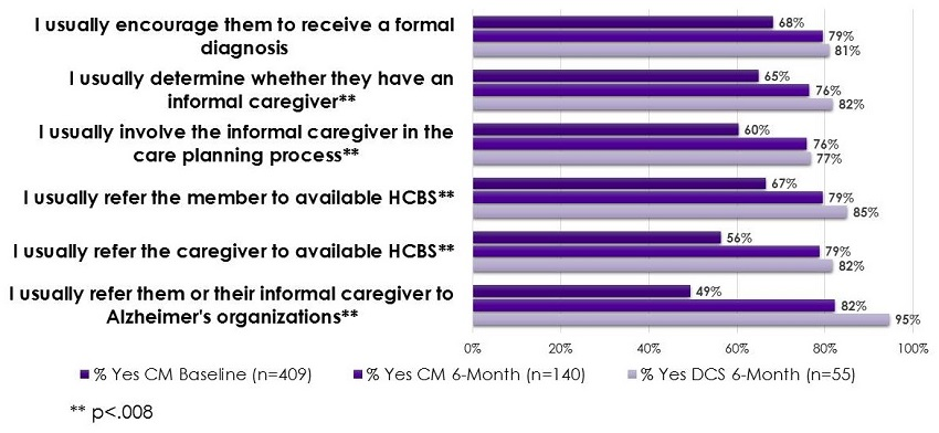 Bar Chart: I usually encourage them to receive a formal diagnosis=68% Yes CM Baseline, 79% Yes CM 6-Month, 81% Yes DCS 6-Month. I usually determine whether they have an informal caregiver=65% Yes CM Baseline, 76% Yes CM 6-Month, 82% Yes DCS 6-Month. I usually involve the informal caregiver in the care planning process=60% Yes CM Baseline, 76% Yes CM 6-Month, 77% Yes DCS 6-Month. I usually refer the member to available HCBS=67% Yes CM Baseline, 79% Yes CM 6-Month, 85% Yes DCS 6-Month. I usually refer the caregiver to available HCBS=56% Yes CM Baseline, 79% Yes CM 6-Month, 82% Yes DCS 6-Month. I usually refer them or their informal caregiver to Alzheimer's organizations=49% Yes CM Baseline, 82% Yes CM 6-Month, 95% Yes DCS 6-Month.