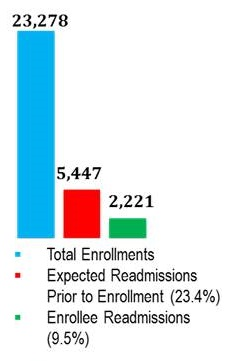 Bar Chart: Total Enrollements 23,278; Expected Readmissions Prior to Enrollment (23.4%) 5,447; Enrollee Readmissions (9.5%) 2,221.
