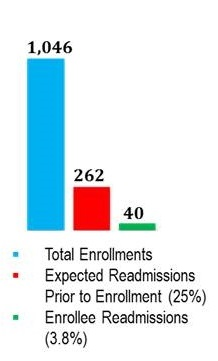 Bar Chart: Total Enrollements 1,046; Expected Readmissions Prior to Enrollment (25%) 262; Enrollee Readmissions (3.8%) 40.