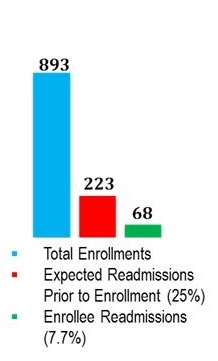 Bar Chart: Total Enrollements 893; Expected Readmissions Prior to Enrollment (25%) 223; Enrollee Readmissions (7.7%) 68.