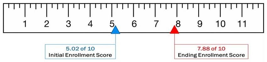 Ruler: Mark 1=5.02 of 10 Initial Enrollment Score; Mark 2=7.88 of 10 Ending Enrollment Score.