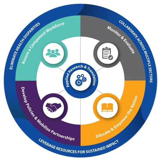 Outer circle=Eliminate Health Disparities; Collaborate Across Multiple Sectors; Leverage Resources for Sustained Impact. Middle circle=Assure a Competent Workforce; Monitor and Evaluate; Educate and Empower the Nation; Develop Policies and Mobilize Partnerships. Circle center=Applied Research and Translation.