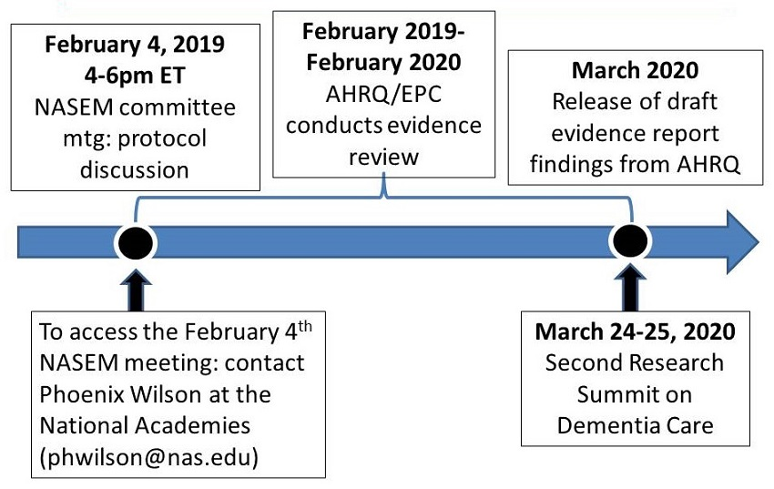 Timeline: February 4, 2019 4-6pm ET, NASEM committee mtg: protocol discussion; February 2019-February 2020, AHRQ/EPC conducts evidence review; March 2020, Release of draft evidence report findings from AHRQ; To access the February 4 NASEM meng: contact Phoenix Wilson; March 24-25, 2020, Second Research Summit on Dementia Care.