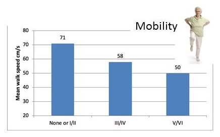 Bar chart: None or I/II 71; III/IV 58; V/VI 50.