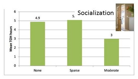 Bar chart: None 4.9, Sparse 5, Moderate 3.