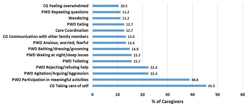 Bar chart: CG Feeling overwhelmed 10.5, PWD Repeating questions 11.2, Wandering 11.2, PWD Eating 12.7, Care Coordination 12.7, CG Communication with other family members 13.4, PWD Anxious/worried/fearful 13.4, PWD Bathing/dressing/grooming 14.9, PWD Waking at nigh/sleep issues 15.7, PWD Toileting 15.7, PWD Rejecting/refusing help 22.4, PWD Agitation/Arguing/Aggression 22.4, PWD Participation in meaningful activities 38.8, CG Taking care of self 45.5.