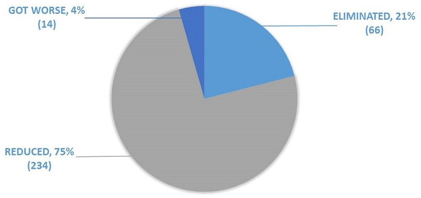 Pie chart: Reduced 75% (234), Got Worse 4% (14), Eliminated 21% (66).