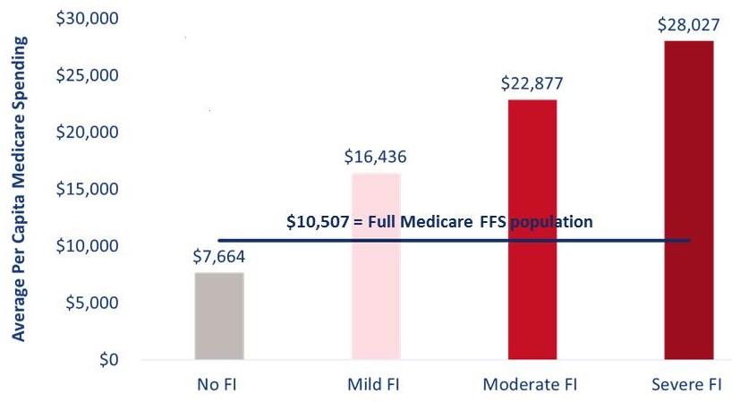 Bar Chart: No FI ($7,664), Mild FI ($16,436), Moderate FI ($22,877), Severe FI ($28,027). $10,507 = Full Medicare FFS population.