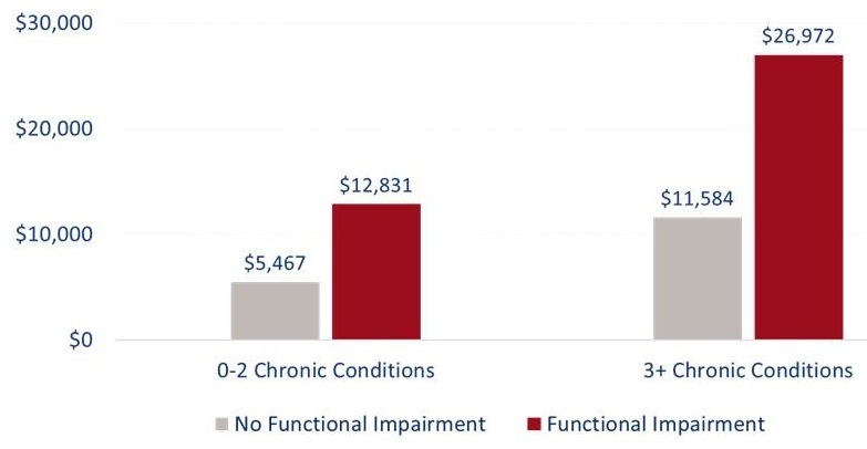 Bar chart: 0-2 Chronic Conditions--No Functional Impairment ($5,467), Functional Impairment ($12,831). 3+ Chronic Conditions--No Functional Impairment ($11,584), Functional Impairment ($26,972).