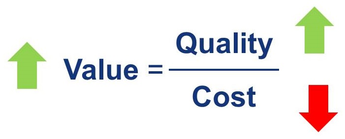Equation stating that Value = Quality / Cost.