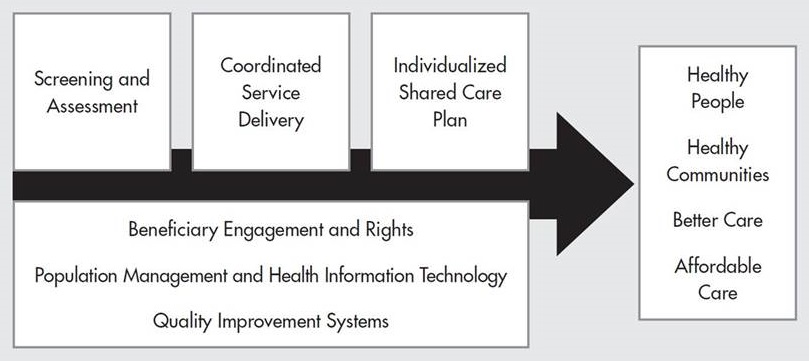 Screening and Assessment, Coordinated Service Delivery, Individualized Shared Care Plan, Beneficiary Engagement and Rights, Population Management and Health Information Technology, Quality Improvement Systems -- leads to Healthy People, Health Communities, Better Care, Affordable Care.