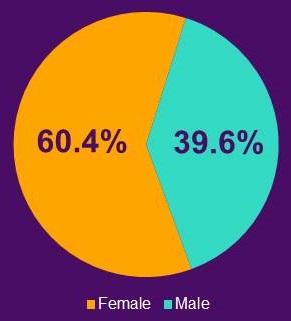 Pie Chart: Female (60.4%), Male (39.6%).