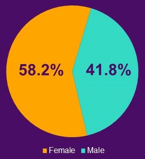 Pie Chart: Female (58.2%), Male (41.8%).