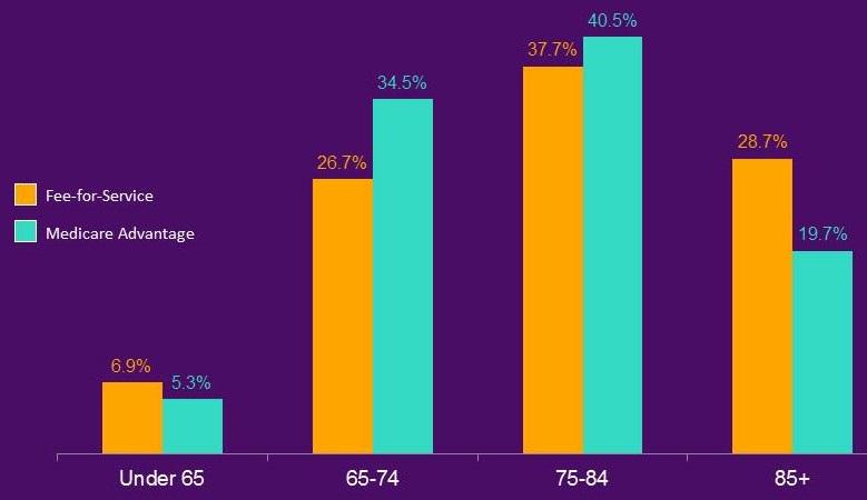 Bar Chart: Under 65--Fee-for-Service (6.9%), Medicare Advantage (5.3%); 65-74--Fee-for-Service (26.7%), Medicare Advantage (34.5%); 75-84--Fee-for-Service (37.7%), Medicare Advantage (40.5%); 85+--Fee-for-Service (28.7%), Medicare Advantage (19.7%).