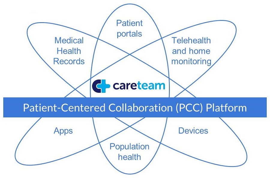 Spiral design, Patient-Centered Collaboration Platform: Medical Health Records, Patient portals, Telehealth and home monitoring, Devices, Population health, Apps.