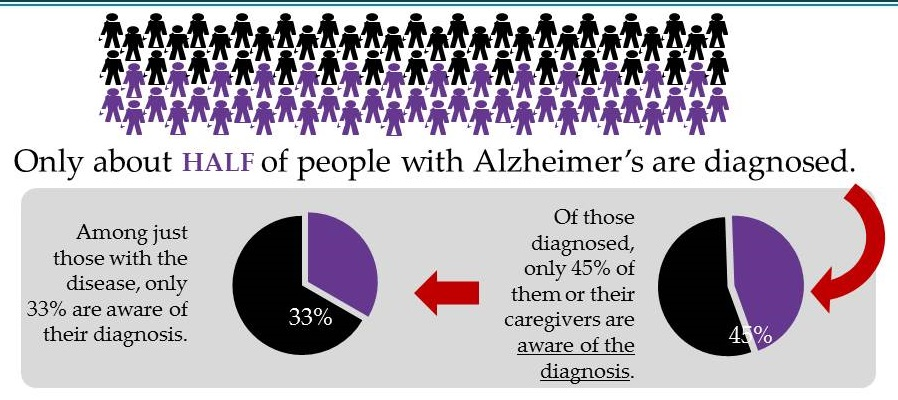 Pie Charts. Only about HALF of people with Alzheimer's are diagnosed. Pie 1=Among just those with the disease, only 33% are aware of their diagnosis. Pie 2=Of those diagnosed, only 45% of them or their caregtivers are aware of the diagnosis.