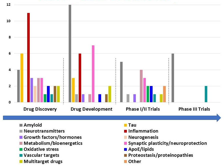 Diagram showing the NIA clinical trials, by type of trial, in the pipeline