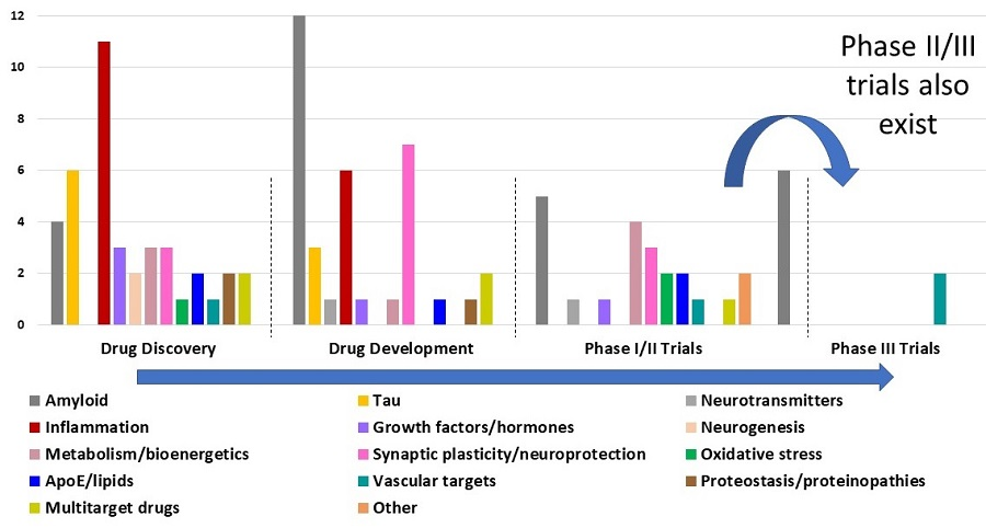 Graphic of what is in the pipeline for Drug Discovery, Drug Development, Phase I/II Trials, and Phase III Trials.