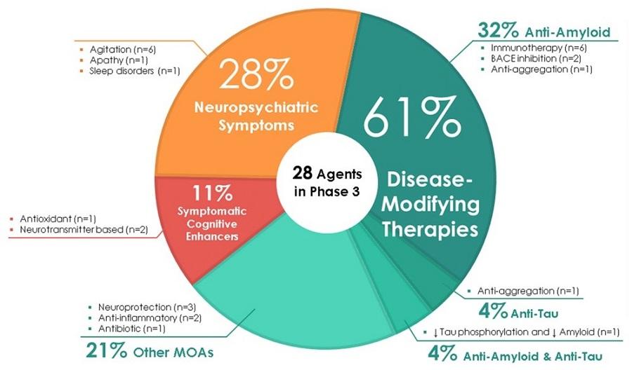 Pie chart: Neuropsychiatric Symptoms (28%), Disease-Modifying Therapies (61%), Anti-Tau (4%), Anti-Amyloid & Anti-Tau (4%), Other MOAs (21%), Symptomatic Cognitive Enhancers (11%).