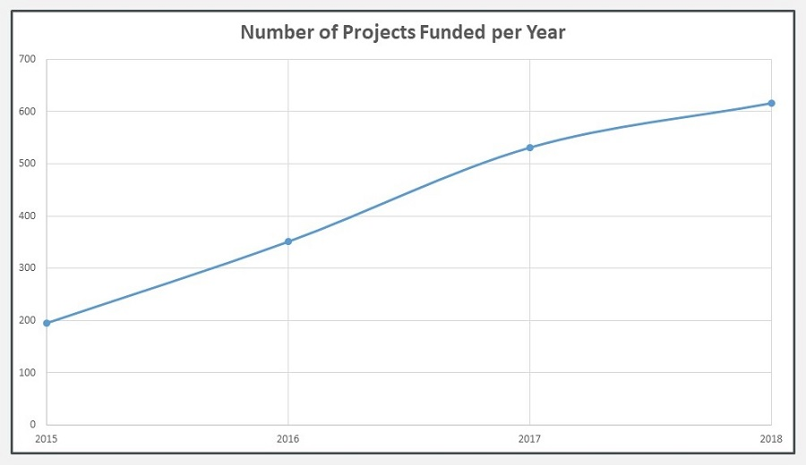Line Chart: Number of Projects Funded per Year.