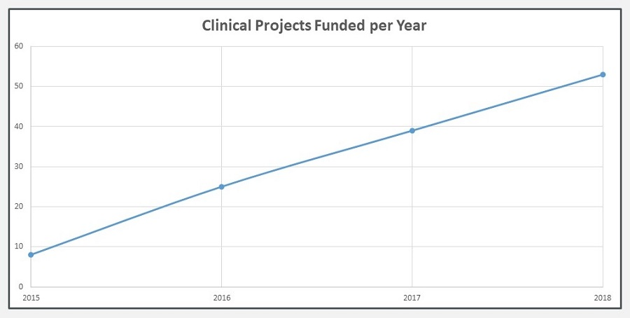 Line Chart: Clinical Projects Funded per Year.
