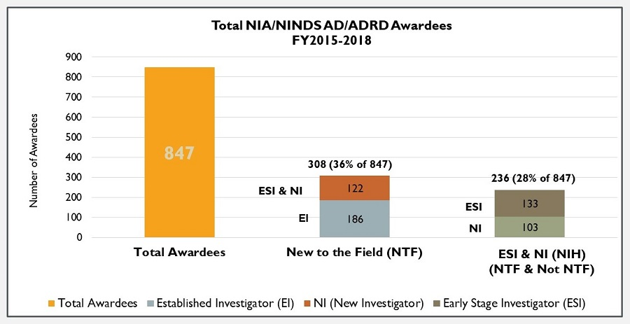 Bar Chart: Total NIA/NINDS AD/ADRD Awardees FY 2015-2018. Total Awardees (847); New to the Field (308, 36%); ESI and NI (236, 28%).