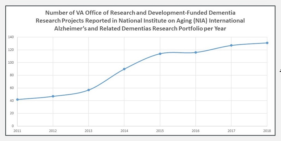 Line Chart: Number of VA Office of Research and Development-Funded Dementia Research Projects Reported in National Institute on Aging (NIA) International Alzheimer's and Related Dementias Research Portfolio per Year.