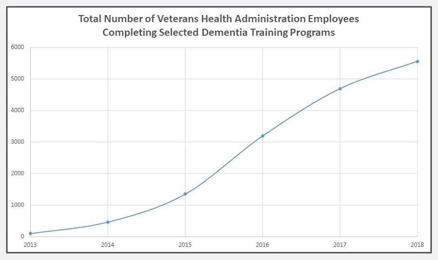 Line Chart: Total Number of Veterans Health Administration Employees Completing Selected Dementia Training Programs.