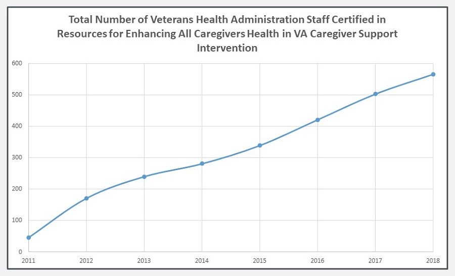 Line Chart: Total Number of Veterans Health Administration Staff Certified in Resources for Enhancing All Caregivers Health in VA Caregiver Support Intervention.