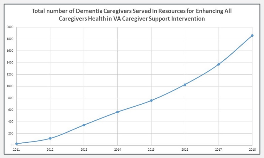 Line Chart: Total number of Dementia Caregivers Served in Resources for Enhancing All Caregivers Health in VA Caregiver Support Intervention.