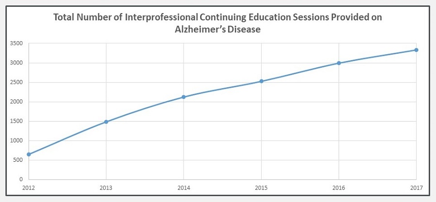 Line Chart: Total Number of Interprofessional Continuing Education Sessions Provided on Alzheimer's Disease.