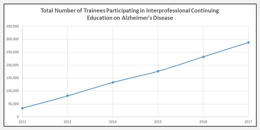 Line Chart: Total Number of Trainees Participating in Interprofessional Continuing Education on Alzheimer's Disease.
