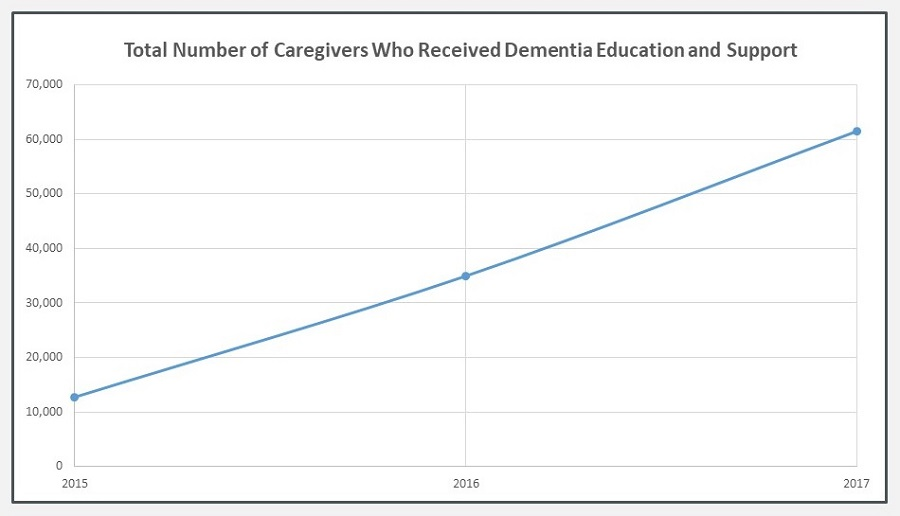Line Chart: Total Number of Caregivers Who Received Dementia Education and Support.