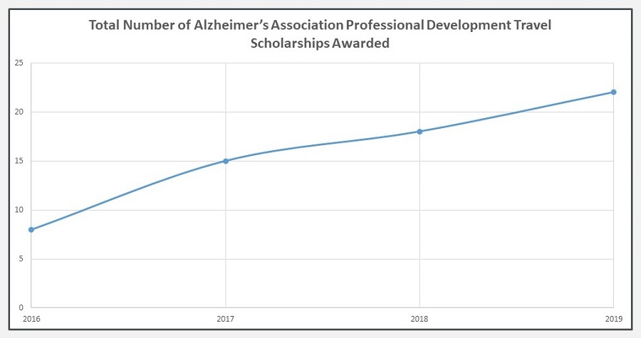 Line Chart: Total Number of Alzheimer's Association Professional Development Travel Scholarships Awarded.