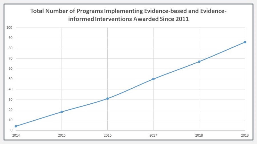Line Chart: Total Number of Programs Implementing Evidence-based and Evidence-informed Interventions Awarded Since 2011.