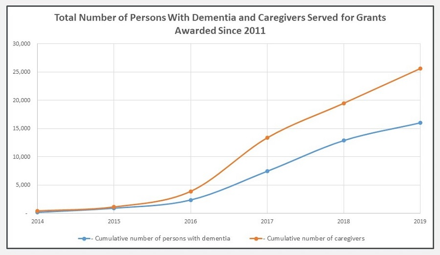 Line Chart: Total Number of Persons With Dementia and Caregivers Served for Grants Awarded Since 2011.