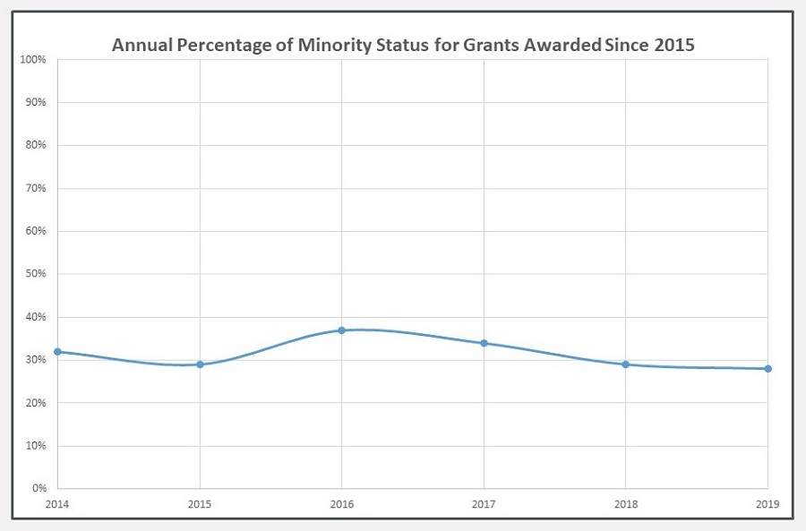 Line Chart: Annual Percentage of Minority Status for Grants Awarded Since 2015.