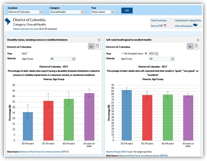 Screen shot of Alzheimer's Disease and Healthy Aging Data Portal, National Overall Health, District of Columbia webpage.