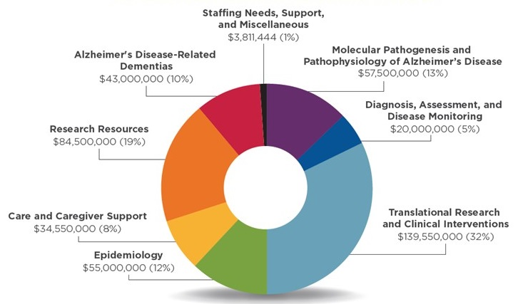 Pie chart: Staffing Needs, Support, and Miscellaneous (1%), Molecular Pathogenesis and Pathophysiology of Alzheimer's Disease (13%), Diagnosis, Assessment, and Disease Monitoring (5%), Translational Research and Clinical Interventions (32%), Epidemiology (12%), Care and Caregiver Support (8%), Research Resources (19%), Alzheimer's Disease-Related Dementias (10%).