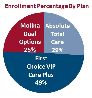 PIE CHART, Enrollment Percentage by Plan: Molina Dual Options 25%, Absolute Total Care 29%, First Choice VIP Care Plus 49%.