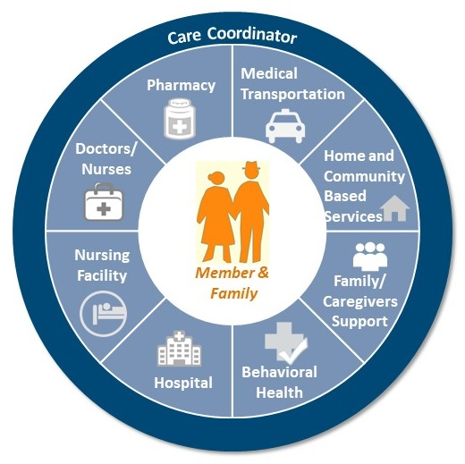 CIRCLE DIAGRAM: Outer circle--Care Coordinator; Center circle--Member & Family; Circle Between--Pharmacy, Medical Transportation, HCBS, Family/Caregivers Support, Behavioral Health, Hospital, Nursing Facility, Doctors/Nurses.