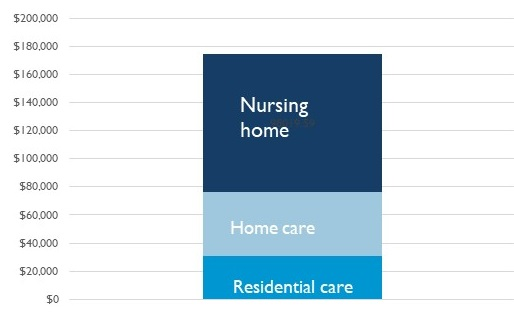Stacked Bar Chart showing Nursing home, Home care and Residentia Care for $0 to $200,000.