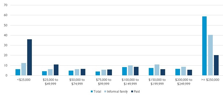 Bar Chart showing the Total, Informal Family and Paid for less than $25,000 to more than $250,000.