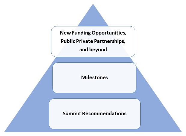Pyramid: Top row lists new funding opportunities, public private partnerships, and beyond; middle row lists milestones; bottom row lists summit recommendations.