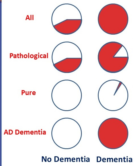 8 Pie Charts, 4 for No Dementia and 4 for Dementia. Shows the differences of All, Pathological, Pure, and AD Dementia.