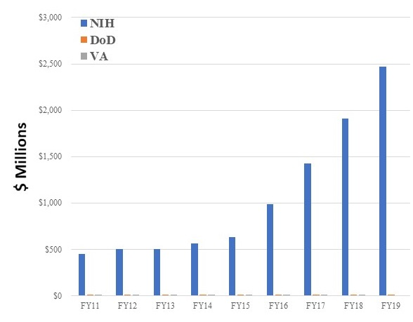 Bar Chart: Appropriations amounts for NIH, DoD and VA from FY11 through FY19.