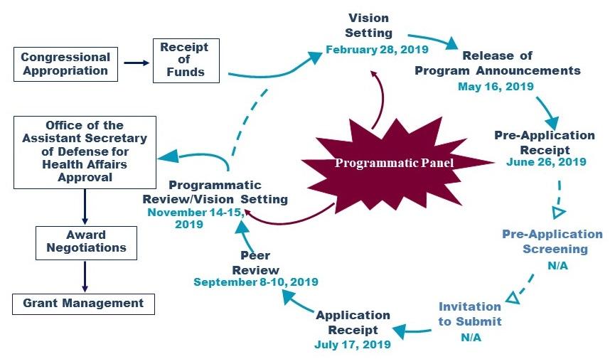 Diagram showing the PRARP Program cycle.