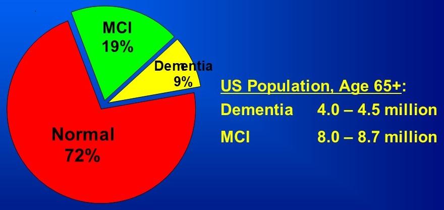 Pie Chart: Normal 72%, MCI 19%, Dementia 9%.