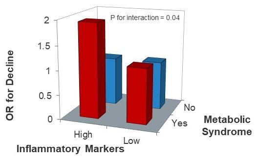 Bar Chart.