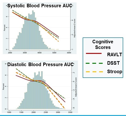 Bar/Line Charts, 1 on Systolic Blood Pressure AUC and the other on Diastolic Blood Pressure AUC.